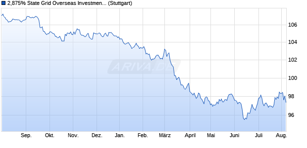 2,875% State Grid Overseas Investment 16/26 auf Fe. (WKN A181RX, ISIN USG8450LAC84) Chart