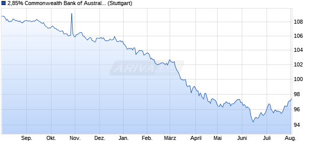 2,85% Commonwealth Bank of Australia 16/26 auf Fe. (WKN A181TB, ISIN US2027A1HT70) Chart