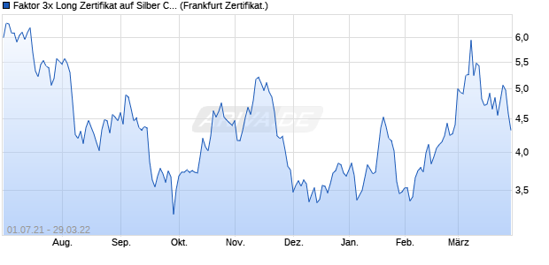 Faktor 3x Long Zertifikat auf Silber COMEX [Commerz. (WKN: CD5BHH) Chart