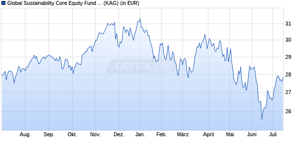 Performance des Global Sustainability Core Equity Fund GBP Dis (WKN A2AF3L, ISIN IE00B8CJRF41)