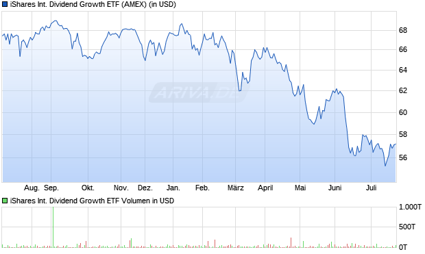 iShares International Dividend Growth ETF Aktie Chart