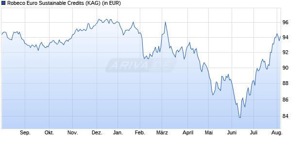 Performance des ROBECO EUR SUST Fonds (WKN A2AH67, ISIN LU1395480277)