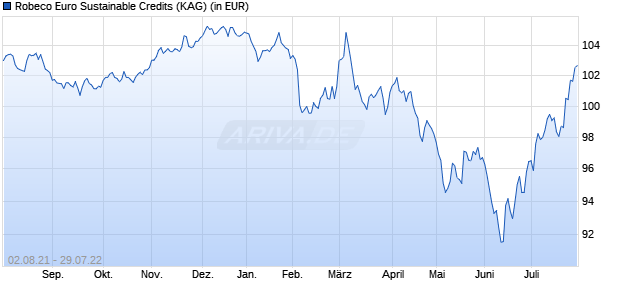 Performance des Robeco Euro Sustainable Credits Fonds (WKN A2AH68, ISIN LU1395477489)