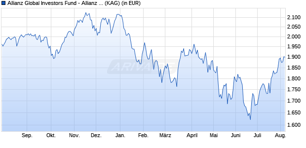 Performance des Allianz Global Investors Fund - Allianz Global Equity Unconstrained IT (USD) (WKN A2AFPP, ISIN LU1377962367)