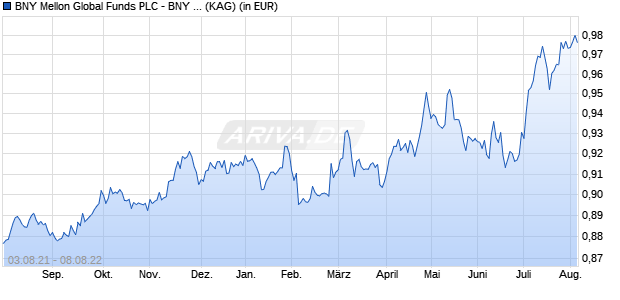 Performance des BNY M.TARGET RE Fonds (WKN A2AJL2, ISIN IE00BYRC8G84)