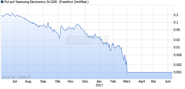 Put auf Samsung Electronics St GDR [Commerzbank. (WKN: CD74HQ) Chart