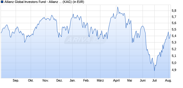 Performance des Allianz Global Investors Fund - Allianz Europe Income and Growth AMg (H2-AUD) (WKN A2AHM8, ISIN LU1400636731)