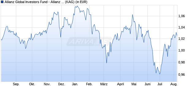 Performance des Allianz Global Investors Fund - Allianz Europe Income and Growth AMg (H2-HKD) (WKN A2AHM6, ISIN LU1400636574)