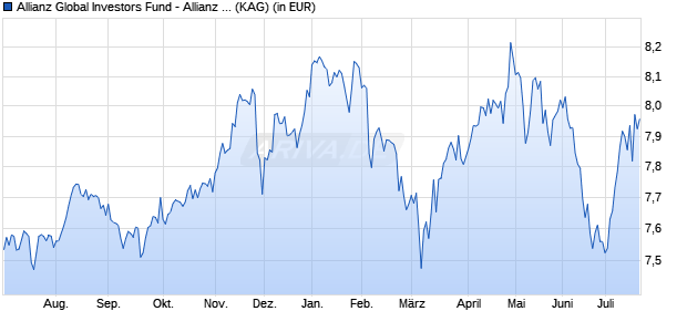 Performance des Allianz Global Investors Fund - Allianz Europe Income and Growth AMg (H2-USD) (WKN A2AHM5, ISIN LU1400636491)