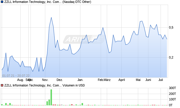 ZZLL Information Technology, Inc. Common Stock Aktie Chart