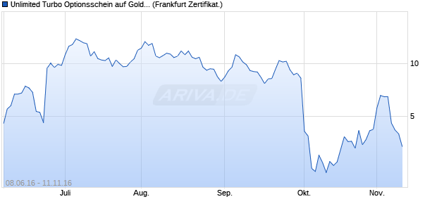 Unlimited Turbo Optionsschein auf Gold [BNP Pariba. (WKN: PB6UUS) Chart