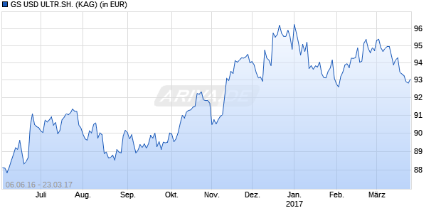 Performance des GS USD ULTR.SH. Fonds (WKN A2AJUD, ISIN LU1409377899)
