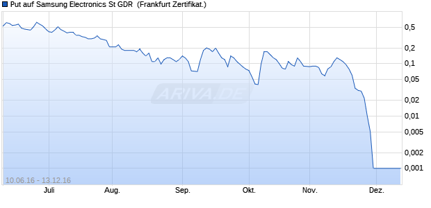 Put auf Samsung Electronics St GDR [Commerzbank. (WKN: CD79DQ) Chart