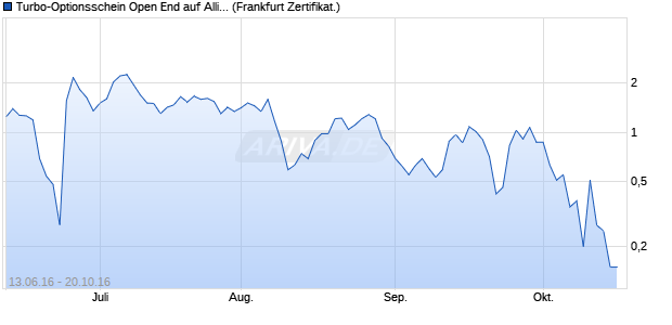 Turbo-Optionsschein Open End auf Allianz [Vontobel . (WKN: VN1ZZV) Chart