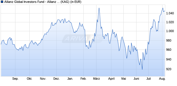 Performance des Allianz Global Investors Fund - Allianz Advanced Fixed Income Global Aggregate PT (H2-CHF) (WKN A2AH6X, ISIN LU1405890630)