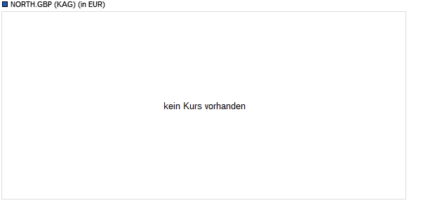 Performance des NORTH.GBP Fonds (WKN A2AKU7, ISIN IE00BJ4XDZ35)