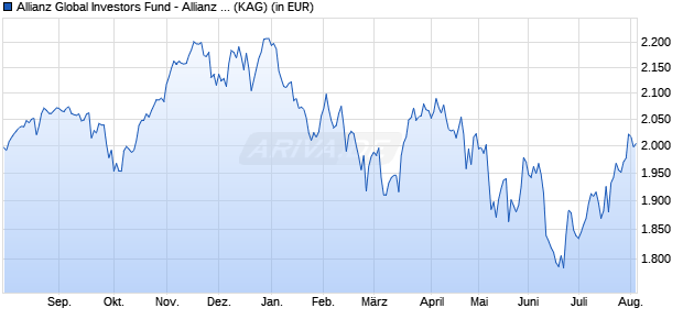 Performance des Allianz Global Investors Fund - Allianz Global Sustainability P (EUR) (WKN A2AH63, ISIN LU1405890390)