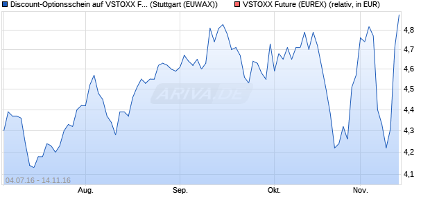 Discount-Optionsschein auf VSTOXX Future [Societe . (WKN: SE5MT3) Chart