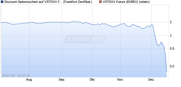 Discount-Optionsschein auf VSTOXX Future [Societe . (WKN: SE5MUE) Chart