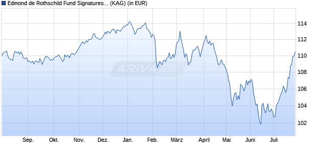 Performance des EDR SIGN.EUR HY Fonds (WKN A2ALDF, ISIN LU1400356025)