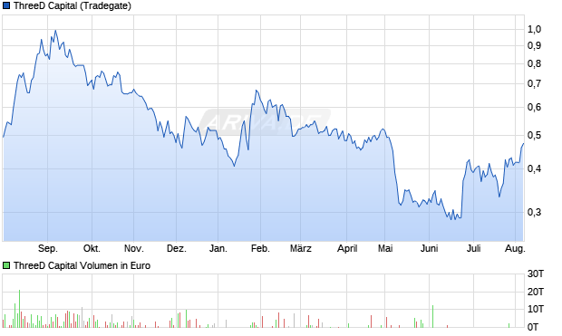 ThreeD Capital Aktie Chart