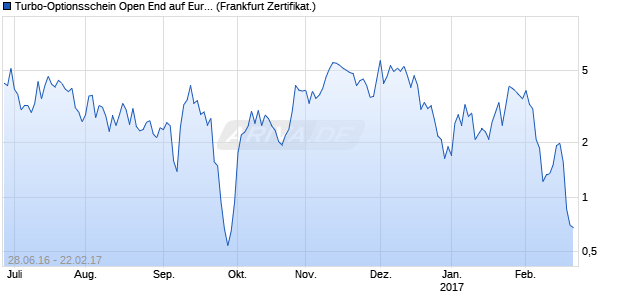 Turbo-Optionsschein Open End auf Euro-Bund Futur. (WKN: VN17DQ) Chart
