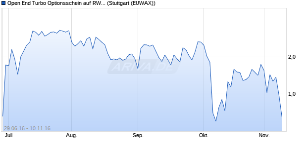 Open End Turbo Optionsschein auf RWE St [DZ Bank. (WKN: DGG42U) Chart