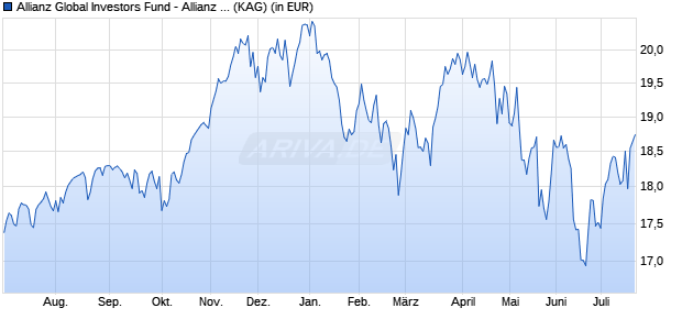 Performance des Allianz Global Investors Fund - Allianz Best Styles US Equity AT (USD) (WKN A2AKYW, ISIN LU1428085952)
