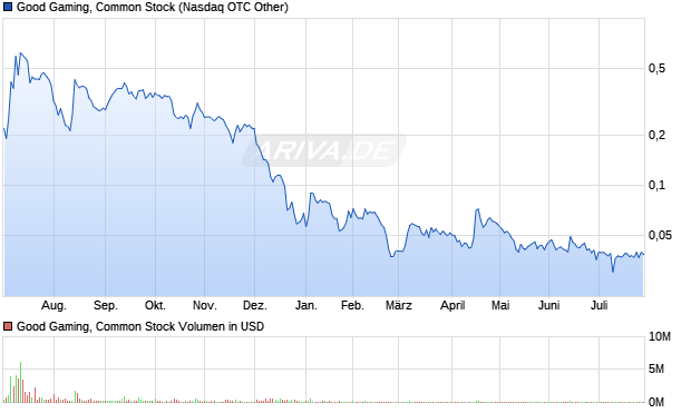Good Gaming, Inc. Common Stock Aktie Chart