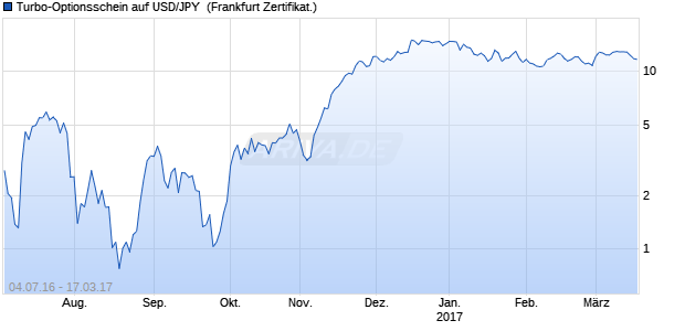 Turbo-Optionsschein auf USD/JPY [Vontobel Financi. (WKN: VN2E31) Chart
