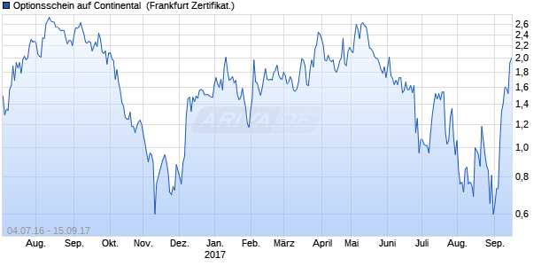 Optionsschein auf Continental [Vontobel Financial Pr. (WKN: VN2FLU) Chart