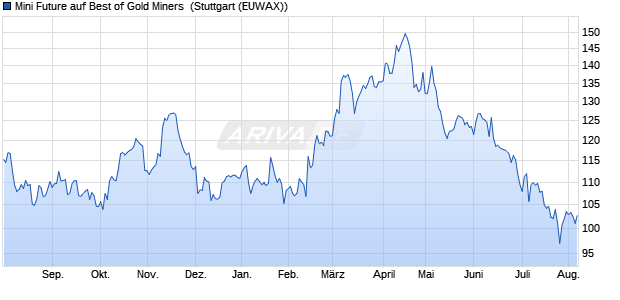 Mini Future auf Best of Gold Miners [Morgan Stanley &. (WKN: MF0CTD) Chart