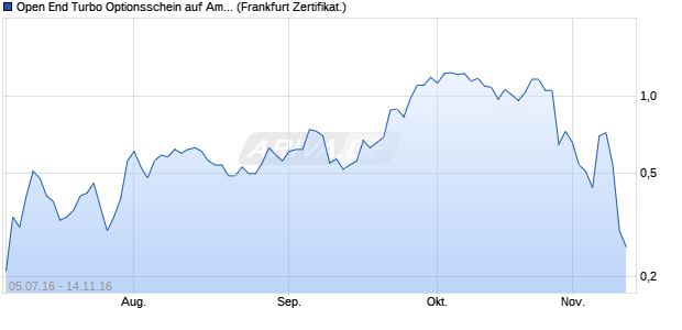 Open End Turbo Optionsschein auf Amazon [UBS AG. (WKN: UW1QDS) Chart