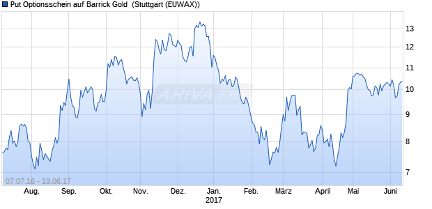 Put Optionsschein auf Barrick Gold [HypoVereinsban. (WKN: HU5JTA) Chart