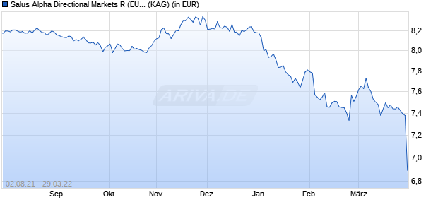 Performance des Salus Alpha Directional Markets R (EUR) Fonds (WKN A14ZVK, ISIN LU1280955276)