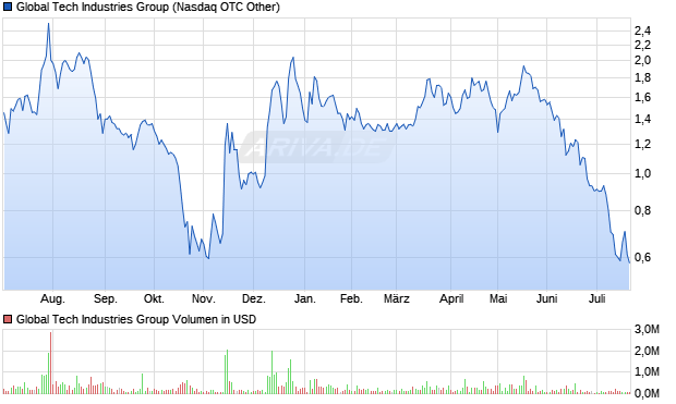 Global Tech Industries Group, Inc. Common Stock Aktie Chart