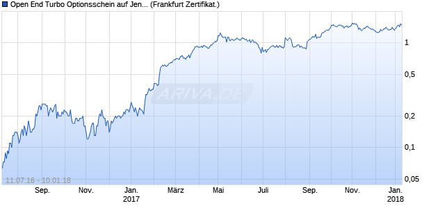 Open End Turbo Optionsschein auf Jenoptik [UBS AG. (WKN: UW1Q9N) Chart