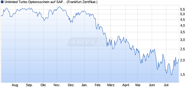 Unlimited Turbo Optionsschein auf SAP [BNP Pariba. (WKN: PB7E5V) Chart