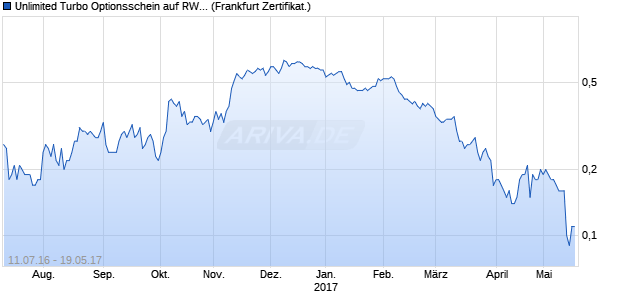 Unlimited Turbo Optionsschein auf RWE St [BNP Pari. (WKN: PB7E6C) Chart