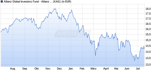 Performance des Allianz Global Investors Fund - Allianz Europe Small Cap Equity AT (H2-USD) (WKN A2AKYX, ISIN LU1428086091)