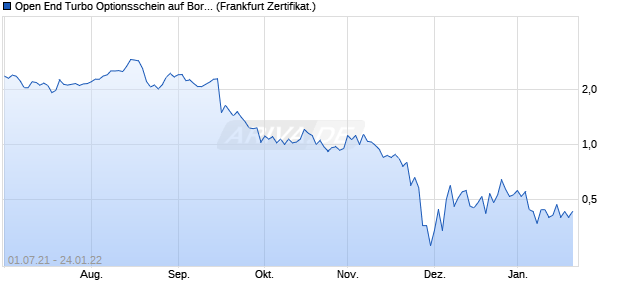 Open End Turbo Optionsschein auf Borussia Dortmu. (WKN: DGH2H5) Chart