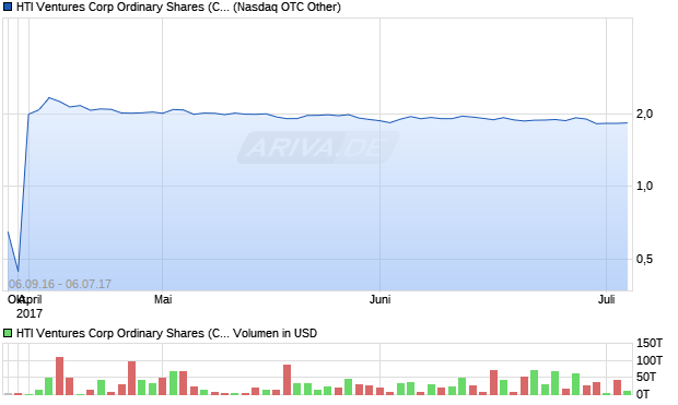 HTI Ventures Corp Ordinary Shares (Canada) Aktie Chart