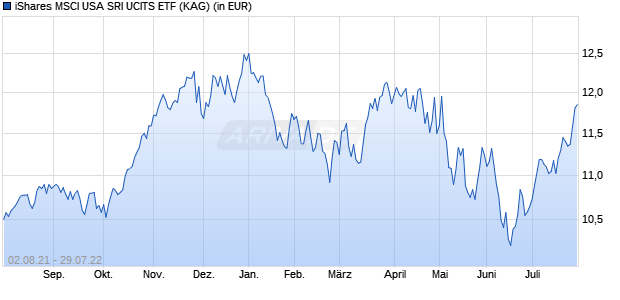 Performance des iShares MSCI USA SRI UCITS ETF (WKN A2AFC0, ISIN IE00BYVJRR92)