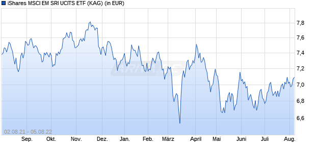 Performance des iShares MSCI EM SRI UCITS ETF (WKN A2AFCZ, ISIN IE00BYVJRP78)