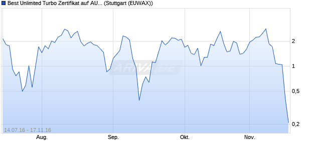 Best Unlimited Turbo Zertifikat auf AUD/USD (Australi. (WKN: CD8LYR) Chart