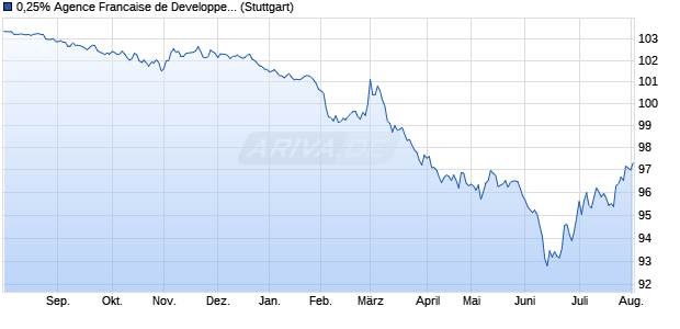 0,25% Agence Francaise de Developpement 16/26 a. (WKN A184BH, ISIN FR0013190188) Chart
