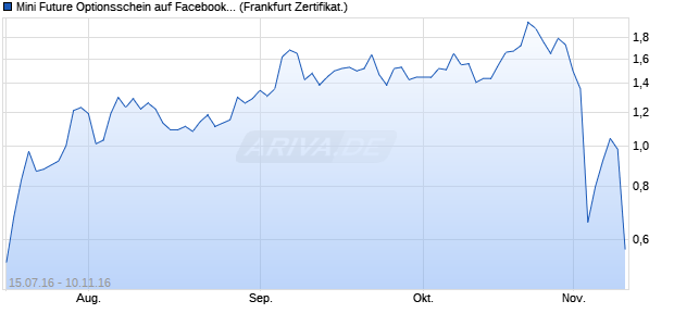 Mini Future Optionsschein auf Facebook [BNP Pariba. (WKN: PB7KRH) Chart