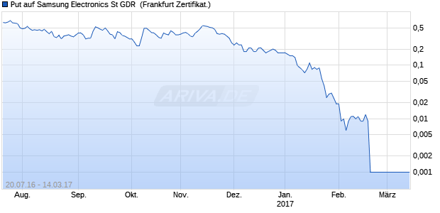Put auf Samsung Electronics St GDR [Commerzbank. (WKN: CD8QX3) Chart