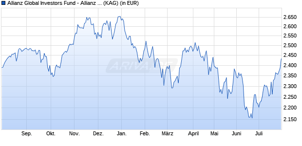 Performance des Allianz Global Investors Fund - Allianz Global Sustainability WT (GBP) (WKN A2AKYV, ISIN LU1428085879)
