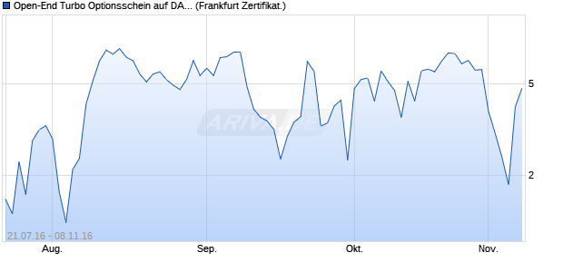 Open-End Turbo Optionsschein auf DAX [Goldman S. (WKN: GL9RDJ) Chart